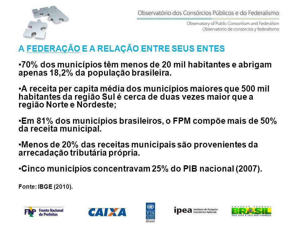 A FEDERAÇÃO E A RELAÇÃO ENTRE SEUS ENTES 70% dos municípios têm menos de 20 mil habitantes e abrigam apenas 18,2% da população brasileira. A receita p