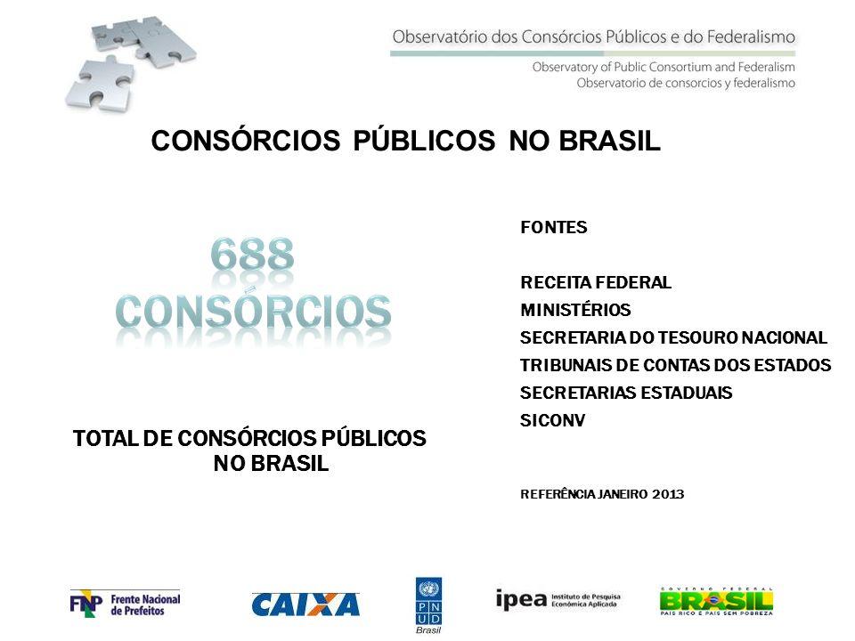 TOTAL DE CONSÓRCIOS PÚBLICOS NO BRASIL FONTES RECEITA FEDERAL MINISTÉRIOS SECRETARIA DO TESOURO NACIONAL TRIBUNAIS DE CONTAS DOS ESTADOS SECRETARIAS E