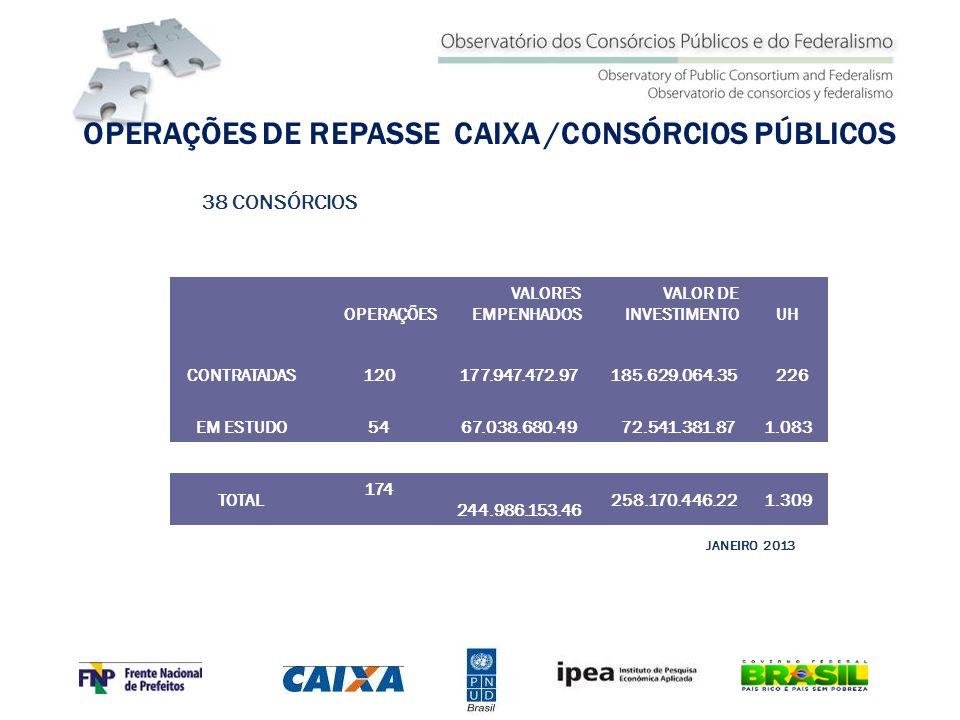 OPERAÇÕES DE REPASSE CAIXA /CONSÓRCIOS PÚBLICOS JANEIRO 2013 OPERAÇÕES VALORES EMPENHADOS VALOR DE INVESTIMENTOUH CONTRATADAS 120 177.947.472.97 185.6