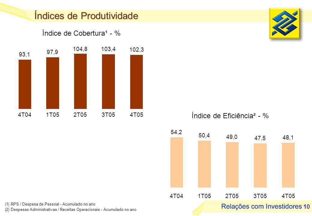 10 Índice de Cobertura¹ - % (1) RPS / Despesa de Pessoal - Acumulado no ano (2) Despesas Administrativas / Receitas Operacionais - Acumulado no ano Índices de Produtividade Índice de Eficiência² - % 93,1 97,9 104,8103,4 102,3 4T041T052T053T054T05 54,2 50,4 49,0 47,5 48,1 4T041T052T053T054T05