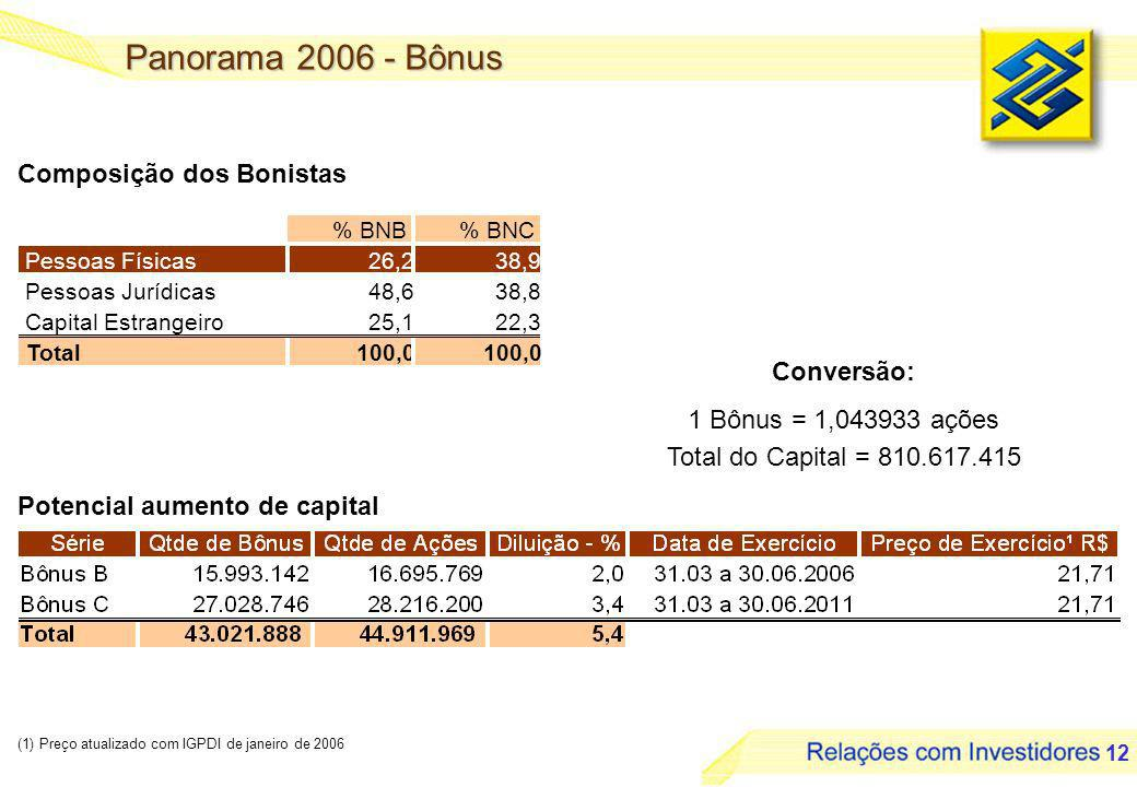 12 Panorama 2006 - Bônus Composição dos Bonistas Potencial aumento de capital % BNB% BNC Pessoas Físicas26,238,9 Pessoas Jurídicas48,638,8 Capital Estrangeiro25,122,3 Total100,0 Conversão: 1 Bônus = 1,043933 ações Total do Capital = 810.617.415 (1) Preço atualizado com IGPDI de janeiro de 2006