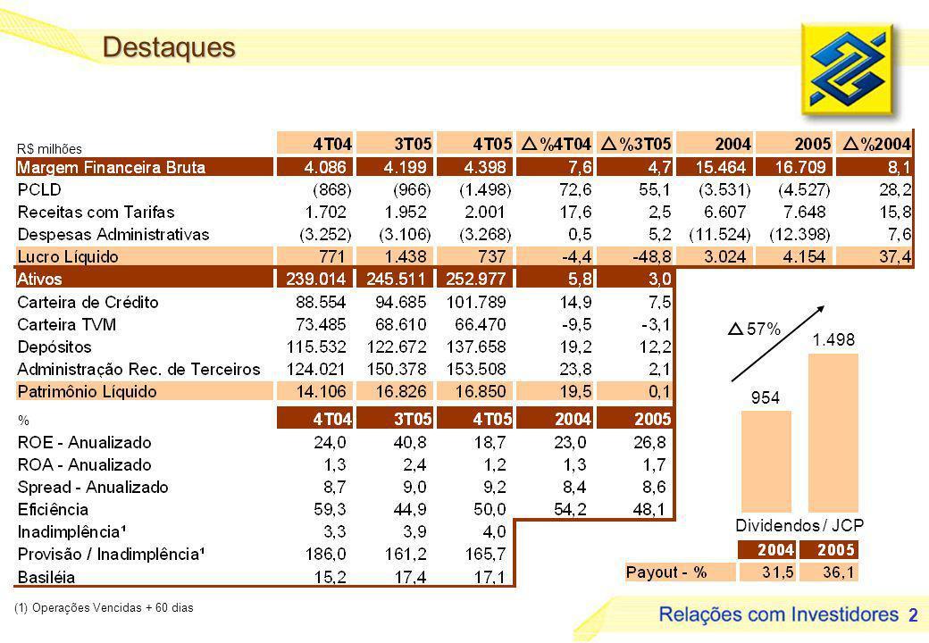 2 (1) Operações Vencidas + 60 dias R$ milhões Dividendos / JCP 954 1.498 57% Destaques %