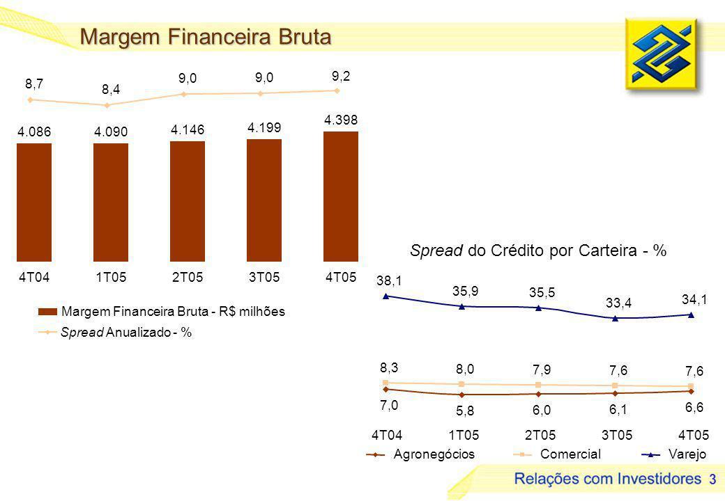 3 Spread do Crédito por Carteira - % Margem Financeira Bruta AgronegóciosComercialVarejo Margem Financeira Bruta - R$ milhões Spread Anualizado - % 4T041T052T053T054T05 8,7 8,4 9,0 9,2 4T041T052T053T054T05 4.0864.090 4.146 4.199 4.398 7,0 5,8 6,0 6,1 6,6 8,3 8,0 7,9 7,6 38,1 35,9 35,5 33,4 34,1