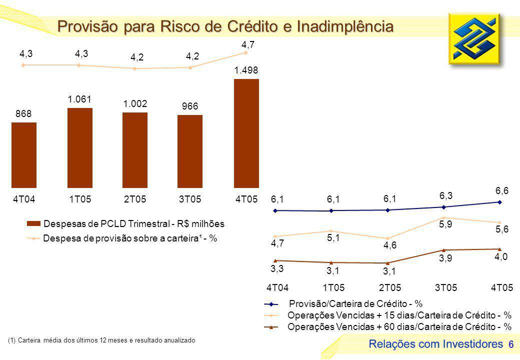 6 Provisão para Risco de Crédito e Inadimplência (1) Carteira média dos últimos 12 meses e resultado anualizado Provisão/Carteira de Crédito - % Operações Vencidas + 15 dias/Carteira de Crédito - % Operações Vencidas + 60 dias/Carteira de Crédito - % Despesas de PCLD Trimestral - R$ milhões Despesa de provisão sobre a carteira¹ - % 4,3 4,2 4,7 4T041T052T053T054T05 6,1 6,3 6,6 4,7 5,1 4,6 5,9 5,6 3,3 3,1 3,9 4,0 4T041T052T053T054T05 868 1.061 1.002 966 1.498