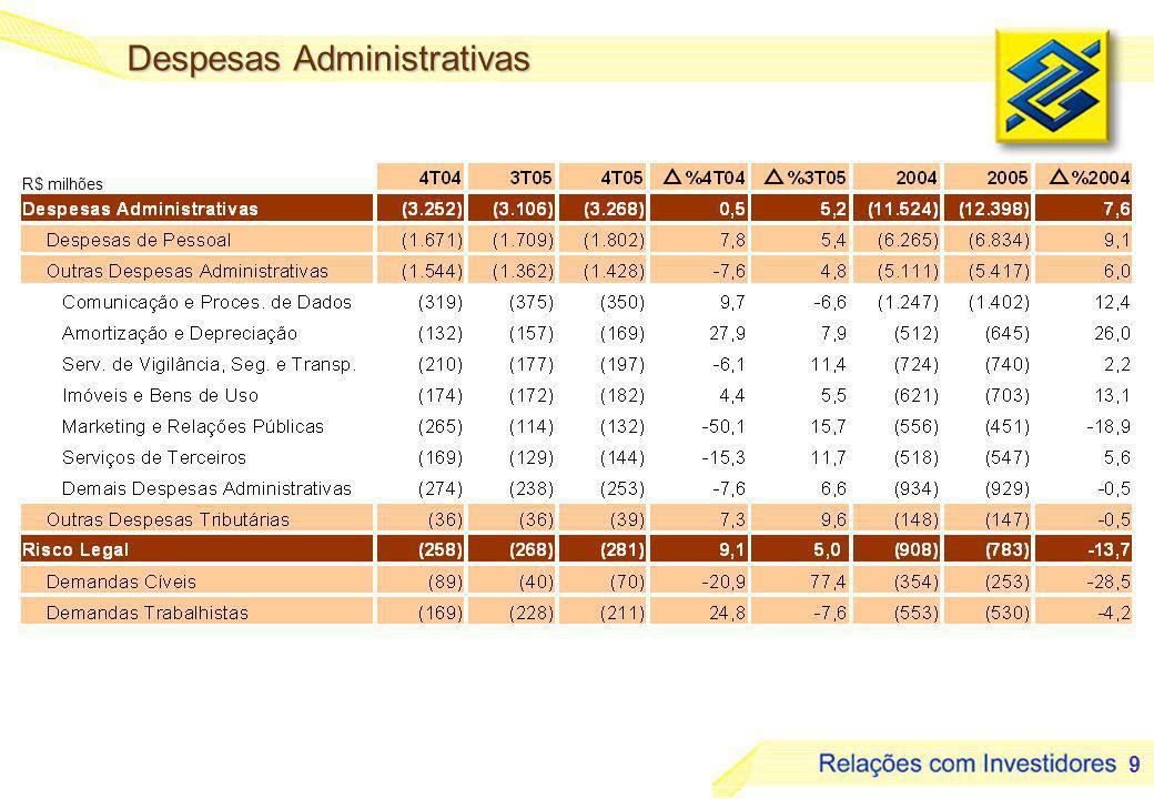 9 Despesas Administrativas R$ milhões