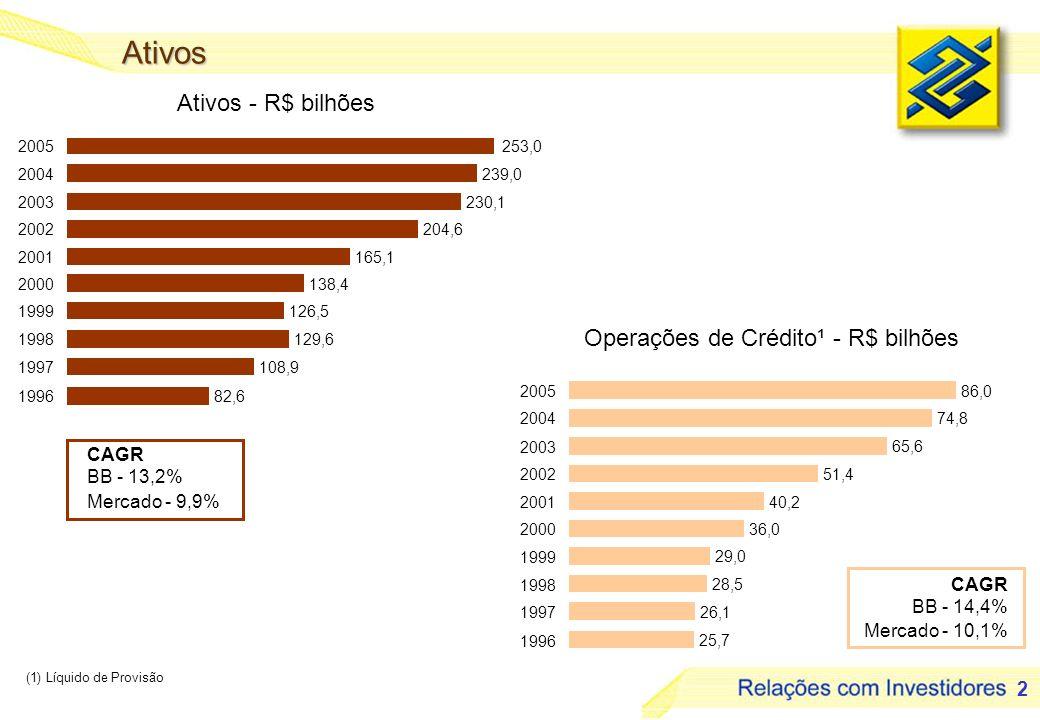 3 Captação Depósitos - R$ bilhões 45,2 55,3 61,0 72,2 65,7 73,4 97,3 110,0 115,5 137,7 1996 1997 1998 1999 2000 2001 2002 2003 2004 2005 Adm.