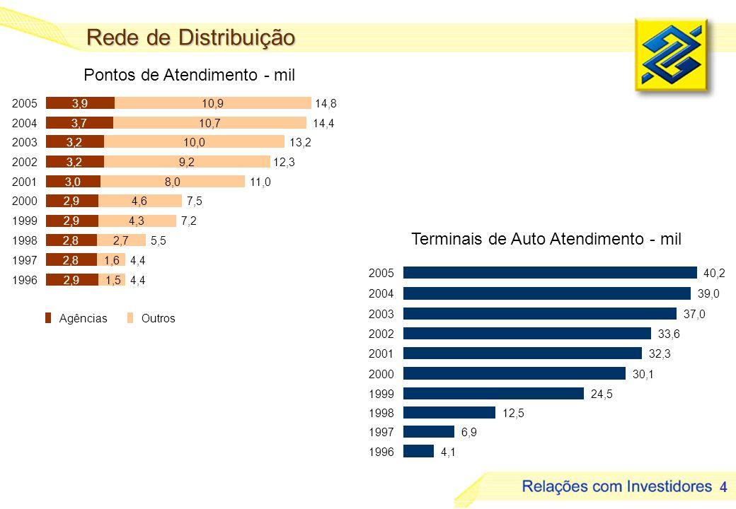 15 Despesas Administrativas R$ milhões
