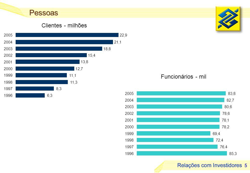 6 Produtividade 55,7 55,9 67,4 80,3 80,6 93,1 103,9 1999 2000 2001 2002 2003 2004 2005 92,2 80,9 71,8 57,9 55,8 54,2 48,1 1999 2000 2001 2002 2003 2004 2005 Índice de Cobertura¹ - % Índice de Eficiência² - % (1) RPS / Despesa de Pessoal - Acumulado no ano (2) Despesas Administrativas / Receitas Operacionais - Acumulado no ano