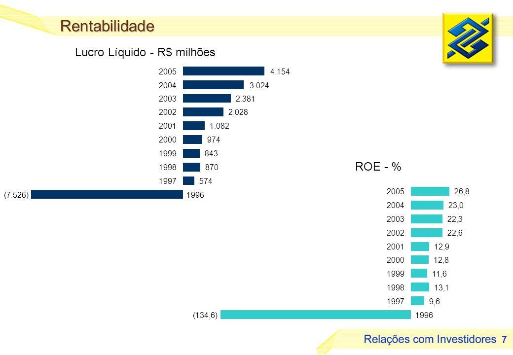 18 Panorama 2006 - Bônus Composição dos Bonistas Potencial aumento de capital Conversão: 1 Bônus = 1,043933 ações Total do Capital = 810.617.415 (1) Preço atualizado com IGPDI de janeiro de 2006