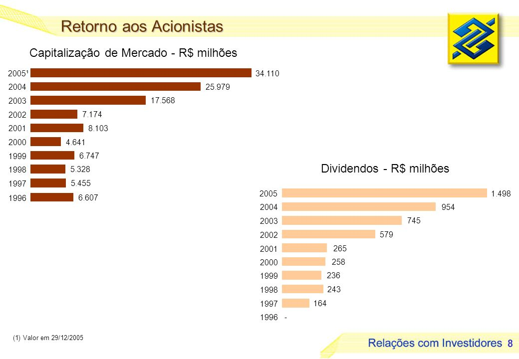 9 (1) Operações Vencidas + 60 dias R$ milhões Dividendos / JCP 954 1.498 57% Destaques %