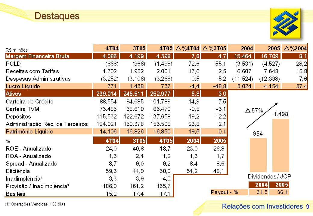 20 Panorama 2006 - Varejo 3Aumentar as venda aos clientes; 3Entrar no mercado de crédito a consumidores: 3 Veículos; 3 Financiamentos de bens duráveis.