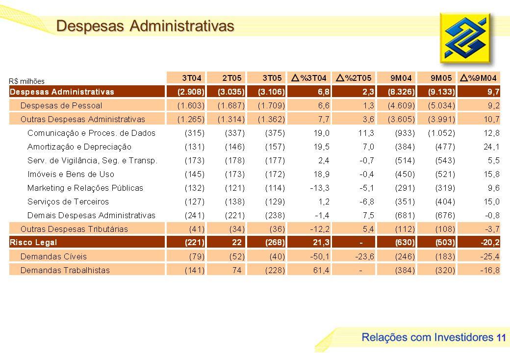 11 Despesas Administrativas R$ milhões