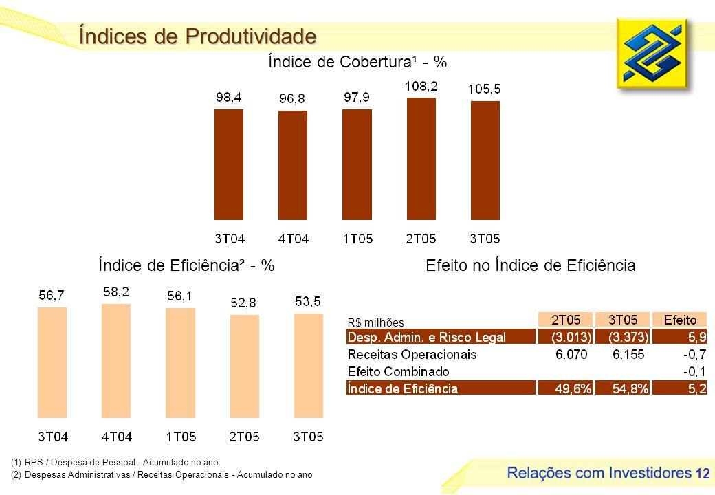 12 Índice de Cobertura¹ - % R$ milhões (1) RPS / Despesa de Pessoal - Acumulado no ano (2) Despesas Administrativas / Receitas Operacionais - Acumulado no ano Índices de Produtividade Efeito no Índice de EficiênciaÍndice de Eficiência² - %