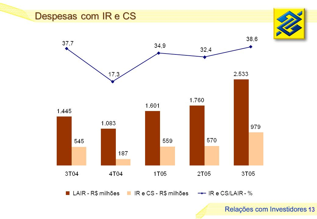 13 Despesas com IR e CS IR e CS/LAIR - % LAIR - R$ milhõesIR e CS - R$ milhões 37,7 17,3 34,9 32,4 38,6