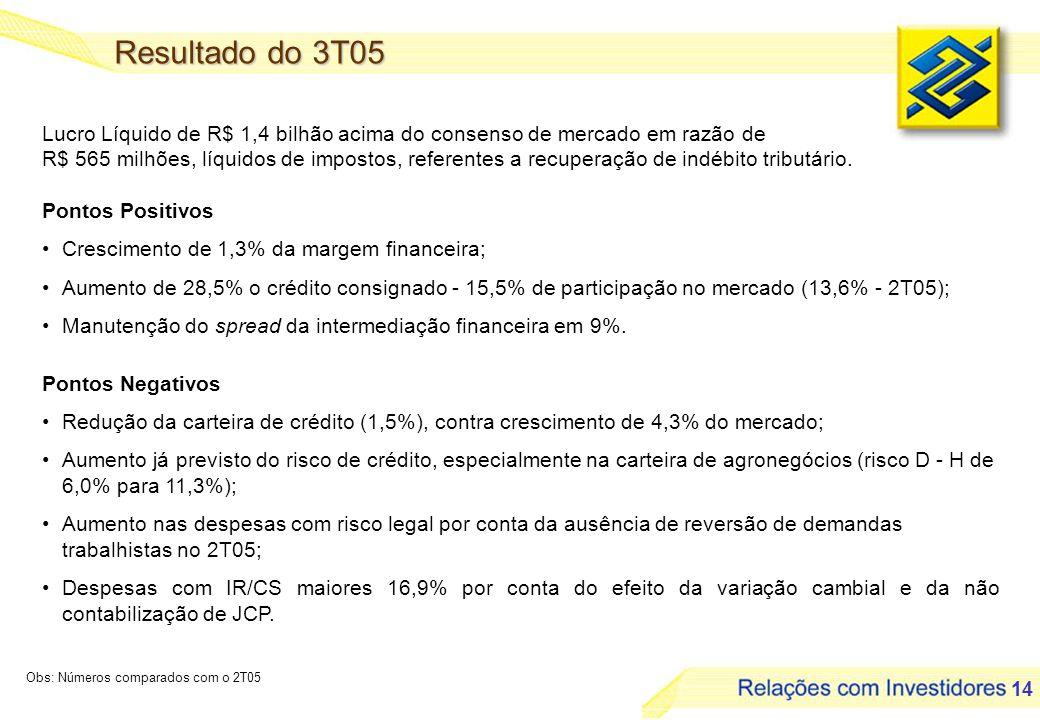 14 Pontos Positivos Crescimento de 1,3% da margem financeira; Aumento de 28,5% o crédito consignado - 15,5% de participação no mercado (13,6% - 2T05); Manutenção do spread da intermediação financeira em 9%.