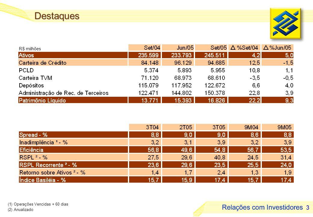 3 Destaques (1) Operações Vencidas + 60 dias (2) Anualizado R$ milhões