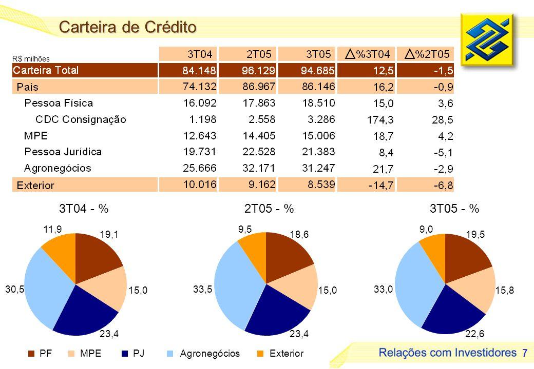 7 R$ milhões 3T04 - %2T05 - %3T05 - % Carteira de Crédito PFMPEPJAgronegóciosExterior 19,1 15,0 23,4 30,5 11,9 19,5 15,8 22,6 33,0 9,0 18,6 15,0 23,4 33,5 9,5