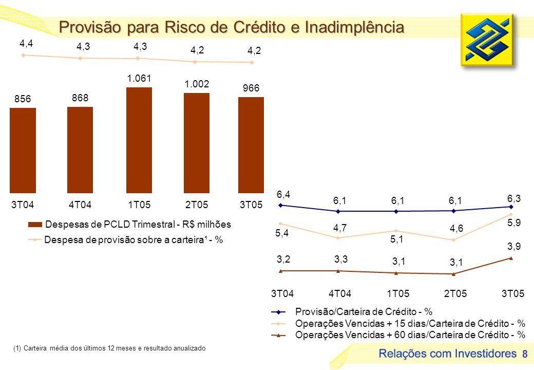 8 Provisão para Risco de Crédito e Inadimplência (1) Carteira média dos últimos 12 meses e resultado anualizado Provisão/Carteira de Crédito - % Operações Vencidas + 15 dias/Carteira de Crédito - % Operações Vencidas + 60 dias/Carteira de Crédito - % Despesas de PCLD Trimestral - R$ milhões Despesa de provisão sobre a carteira¹ - % 3T044T041T052T053T05 6,4 6,1 6,3 5,4 4,7 5,1 4,6 5,9 3,23,3 3,1 3,9 856 868 1.061 1.002 966 4,4 4,3 4,2 3T044T041T052T053T05