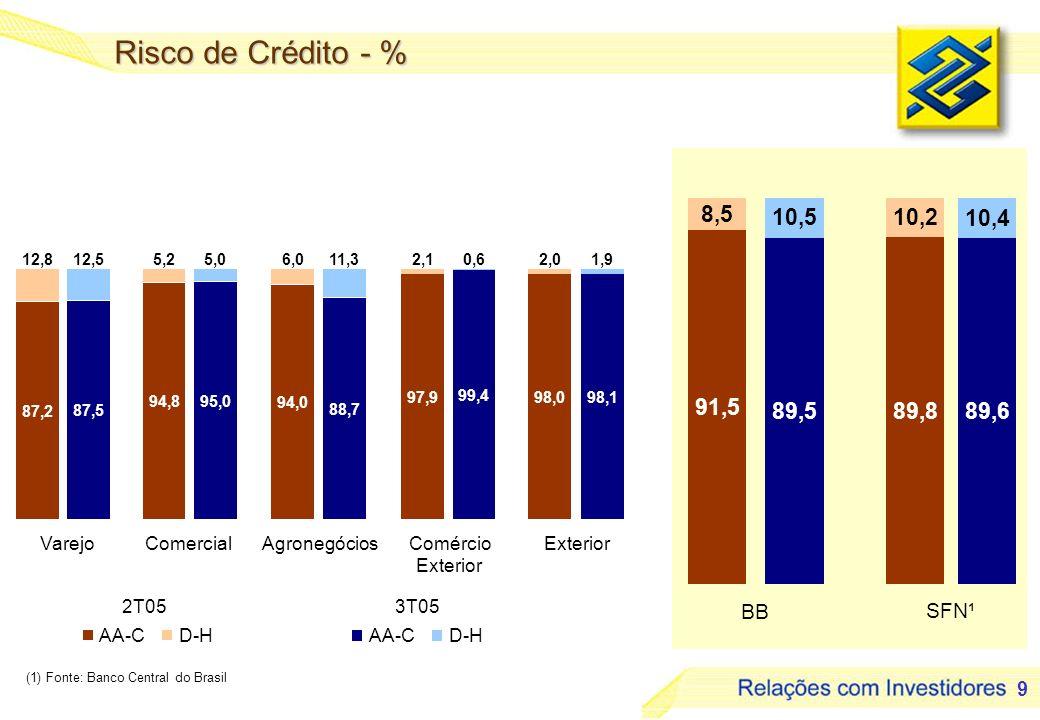 9 BB SFN¹ 87,2 87,5 12,512,8 Varejo 94,895,0 5,05,2 Comercial 94,0 88,7 11,36,0 Agronegócios 97,9 99,4 2,10,6 Comércio Exterior 98,098,1 2,01,9 Exterior 91,5 89,589,889,6 10,2 10,4 10,5 8,5 Risco de Crédito - % (1) Fonte: Banco Central do Brasil AA-CD-H AA-CD-H 2T05 3T05