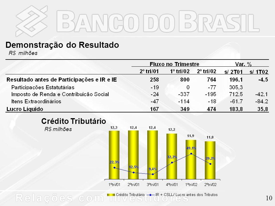 10 Demonstração do Resultado R$ milhões Crédito Tributário R$ milhões