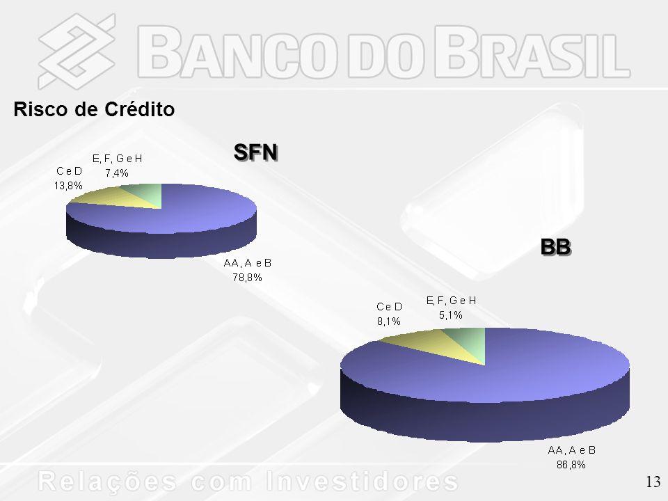 13 Risco de Crédito SFN BB