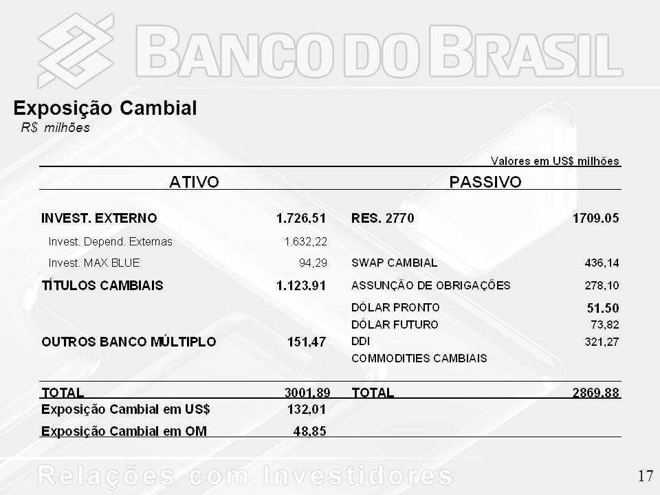 17 Exposição Cambial R$ milhões