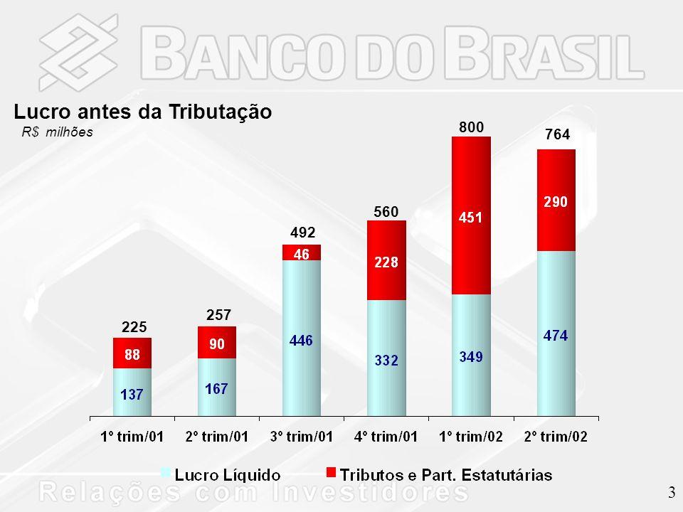 3 Lucro antes da Tributação R$ milhões 225 257 492 560 800 764
