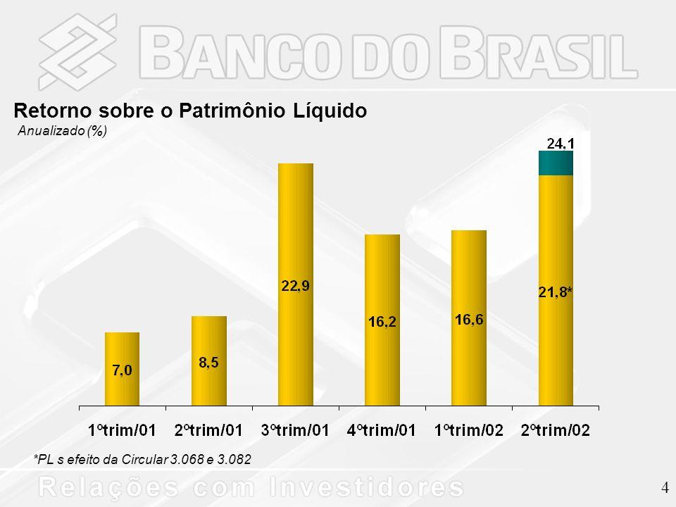 4 *PL s efeito da Circular 3.068 e 3.082 Retorno sobre o Patrimônio Líquido Anualizado (%)