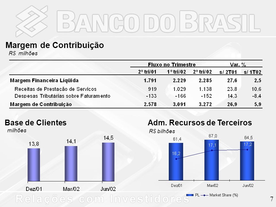 8 Resultado Comercial R$ milhões Índice de Cobertura - % (Rec.