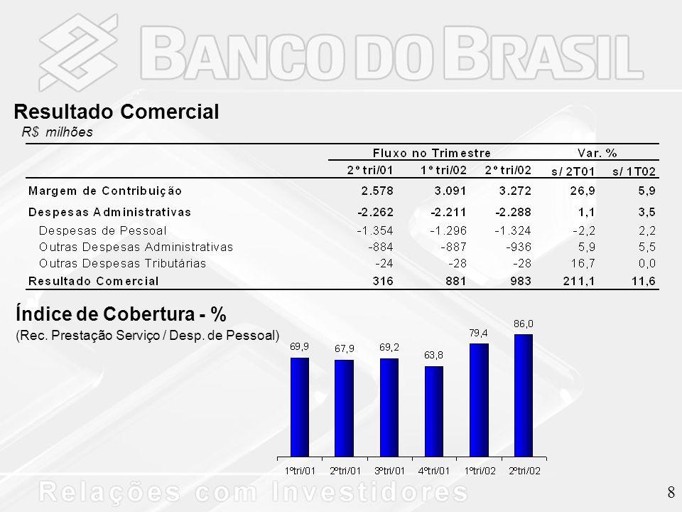 8 Resultado Comercial R$ milhões Índice de Cobertura - % (Rec. Prestação Serviço / Desp. de Pessoal)