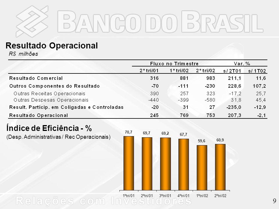 9 Resultado Operacional R$ milhões 70,7 69,7 69,2 67,7 59,6 60,9 1ºtri/012ºtri/013ºtri/014ºtri/011ºtri/022ºtri/02 Índice de Eficiência - % (Desp.