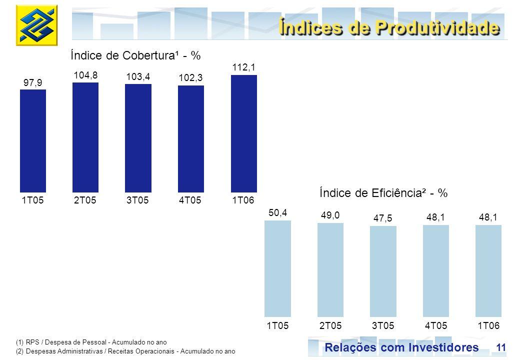 11 Relações com Investidores Índice de Cobertura¹ - % (1) RPS / Despesa de Pessoal - Acumulado no ano (2) Despesas Administrativas / Receitas Operacio