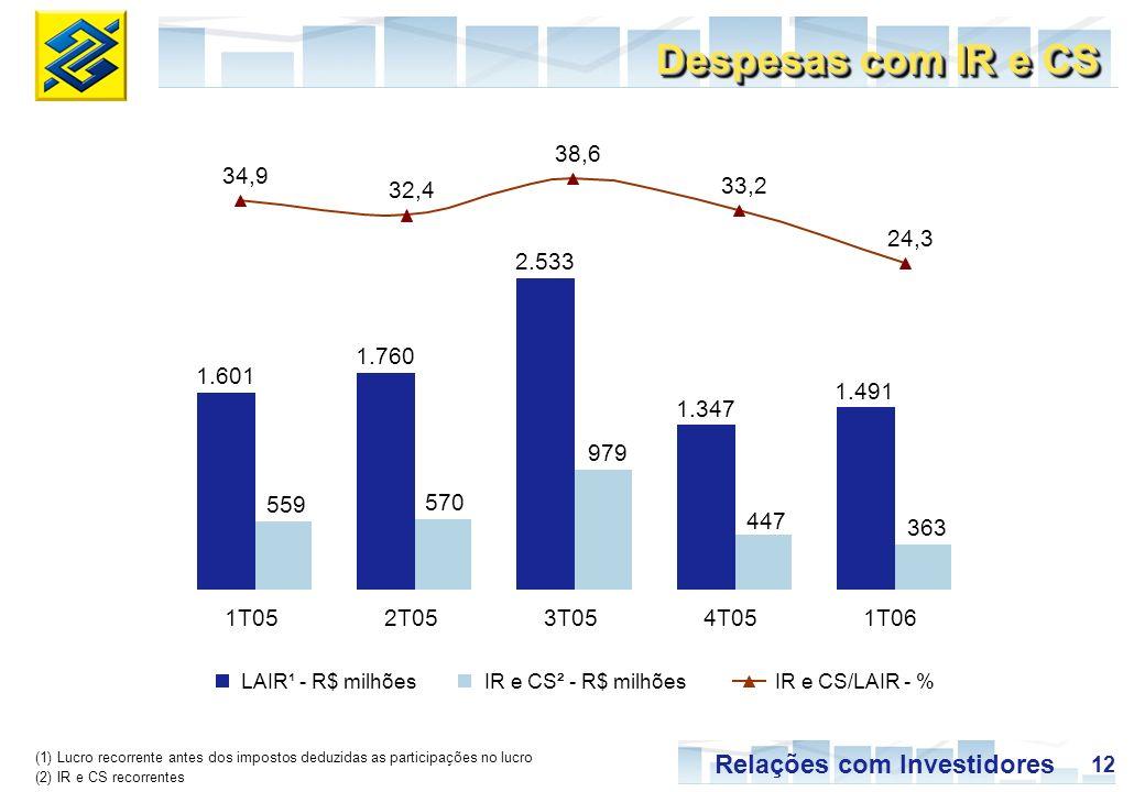 12 Relações com Investidores Despesas com IR e CS IR e CS/LAIR - % LAIR¹ - R$ milhõesIR e CS² - R$ milhões 1.601 1.760 2.533 1.347 1.491 559 570 979 4