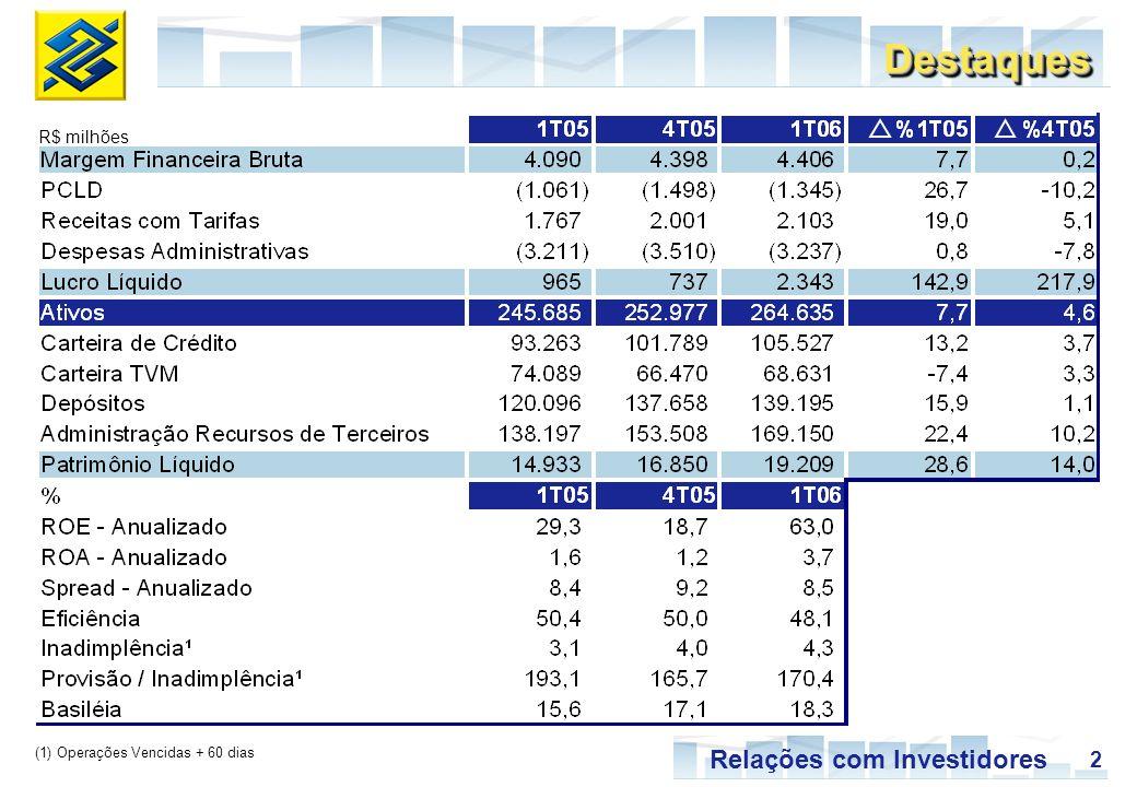 2 Relações com Investidores (1) Operações Vencidas + 60 dias R$ milhões DestaquesDestaques