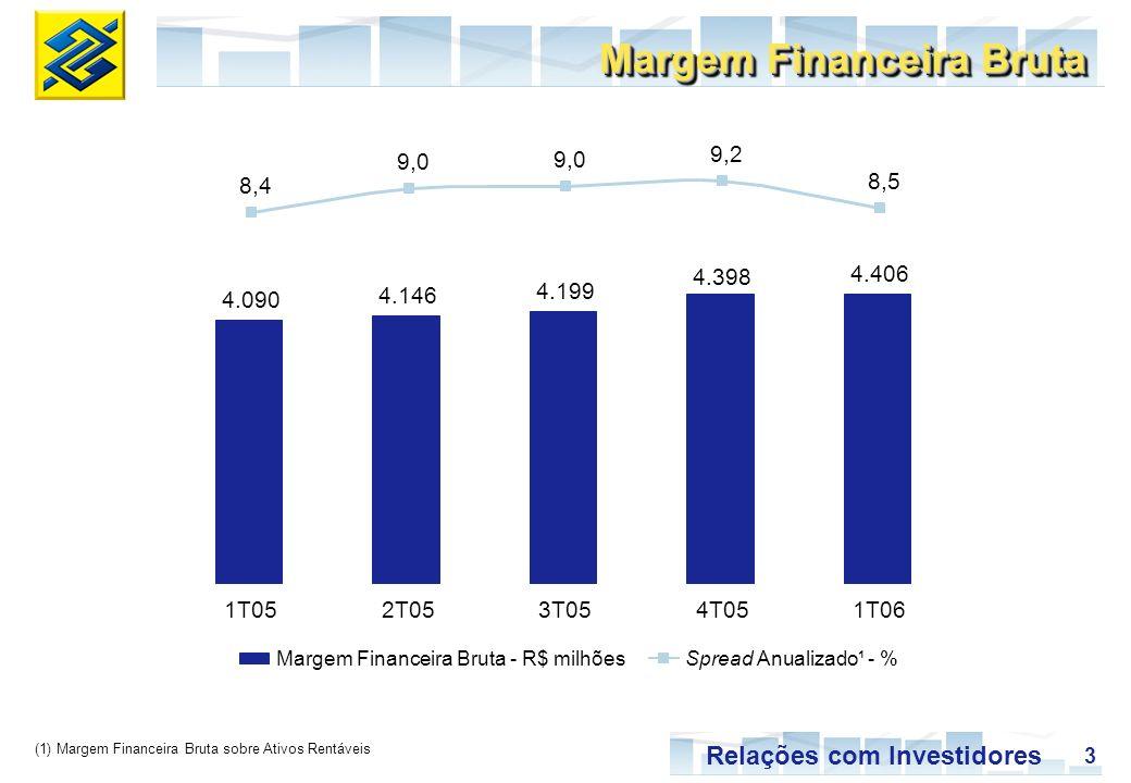 3 Relações com Investidores Margem Financeira Bruta Margem Financeira Bruta - R$ milhõesSpread Anualizado¹ - % (1) Margem Financeira Bruta sobre Ativo