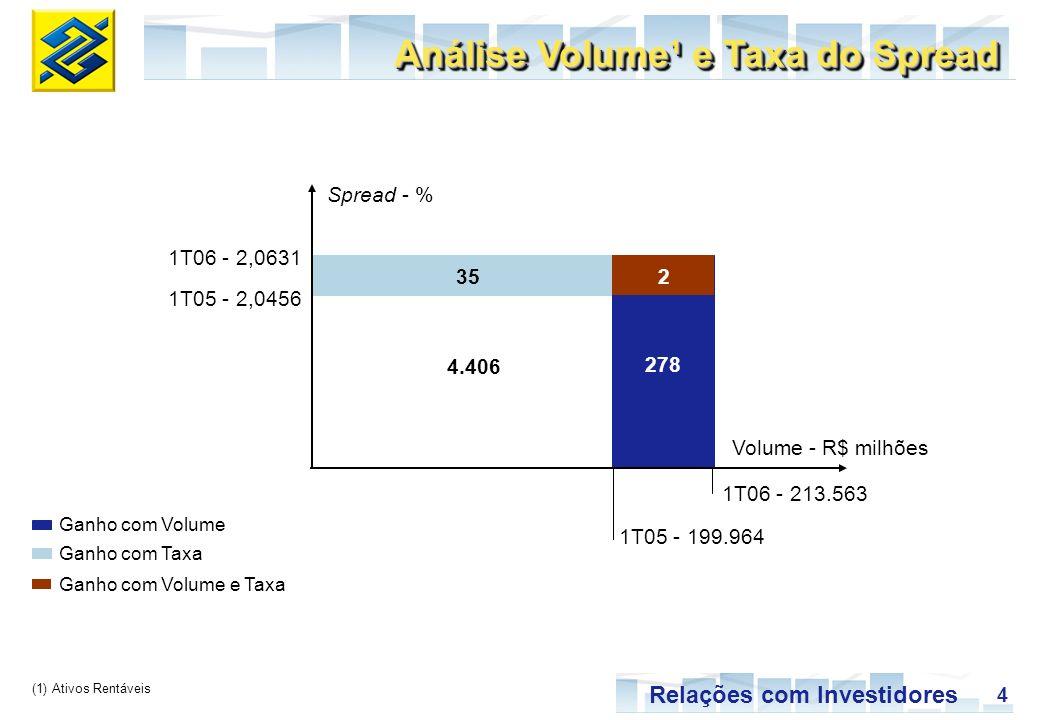4 Relações com Investidores 278 352 4.406 1T06 - 2,0631 1T05 - 2,0456 1T06 - 213.563 1T05 - 199.964 Volume - R$ milhões Spread - % Análise Volume¹ e T