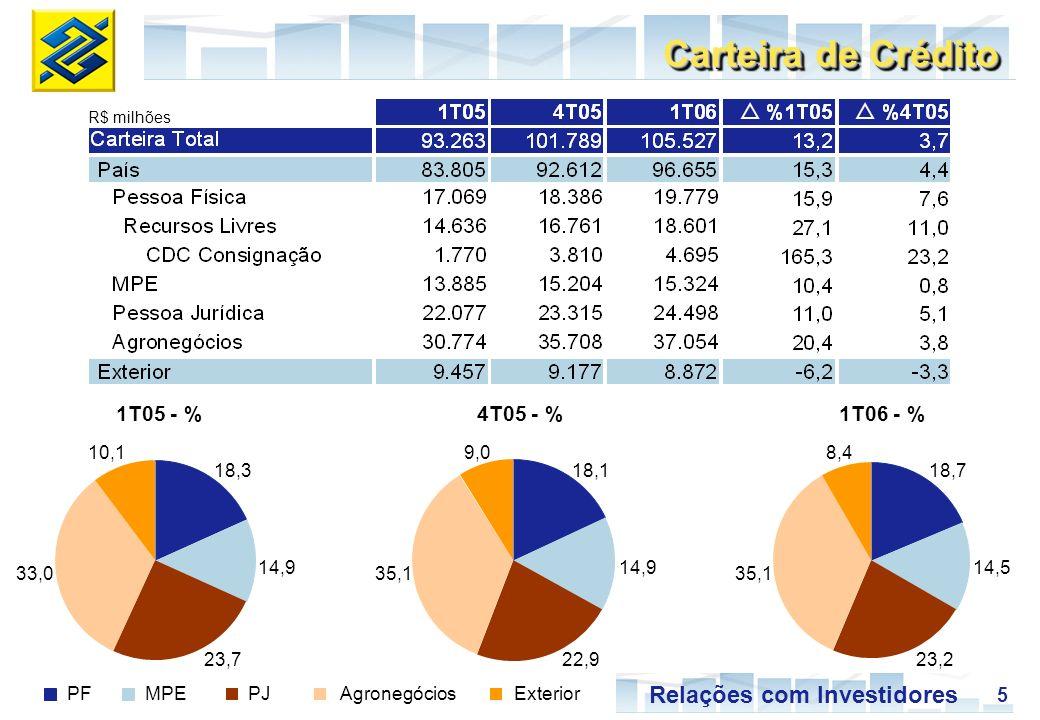 5 Relações com Investidores R$ milhões Carteira de Crédito PFMPEPJAgronegóciosExterior 18,3 14,9 23,7 33,0 10,1 18,7 14,5 23,2 35,1 8,4 18,1 14,9 22,9