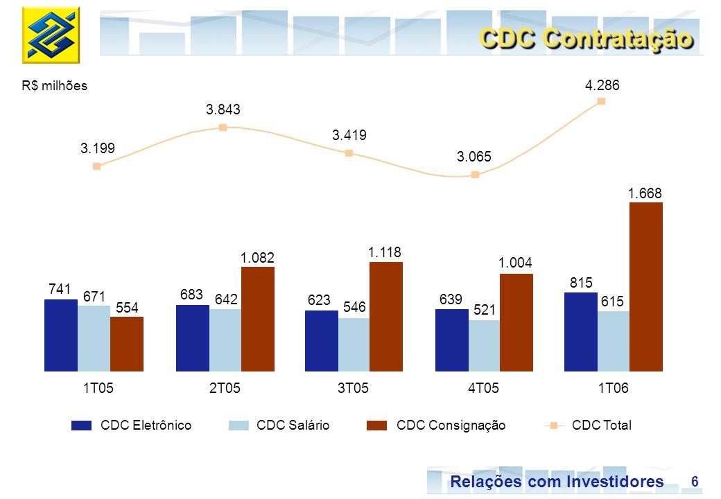 6 Relações com Investidores CDC EletrônicoCDC SalárioCDC ConsignaçãoCDC Total CDC Contratação 741 683 623 639 815 671 642 546 521 615 554 1.082 1.118