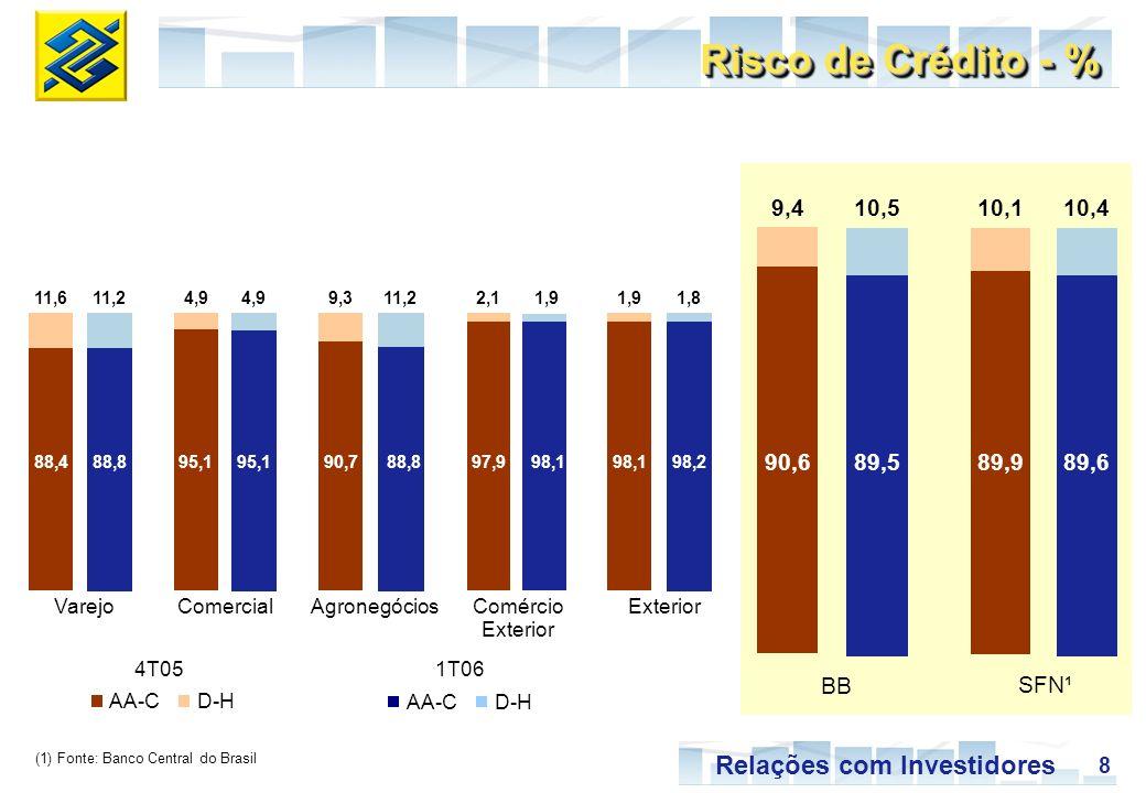 8 Relações com Investidores BB SFN¹ Risco de Crédito - % (1) Fonte: Banco Central do Brasil AA-CD-H AA-CD-H 4T05 1T06 89,589,6 10,4 VarejoComercialAgr