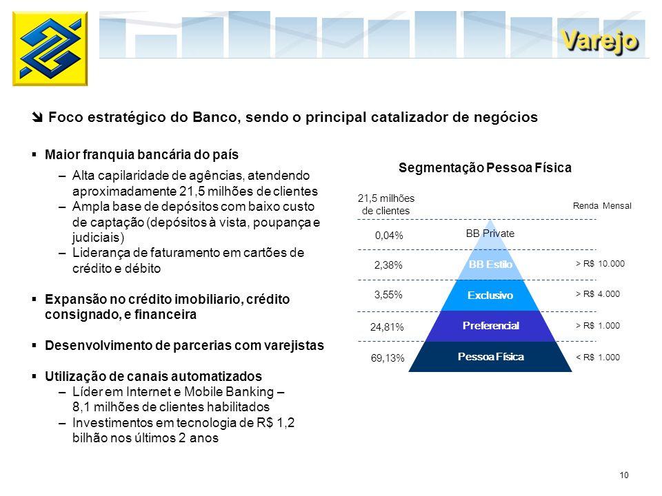 10 Maior franquia bancária do país –Alta capilaridade de agências, atendendo aproximadamente 21,5 milhões de clientes –Ampla base de depósitos com bai