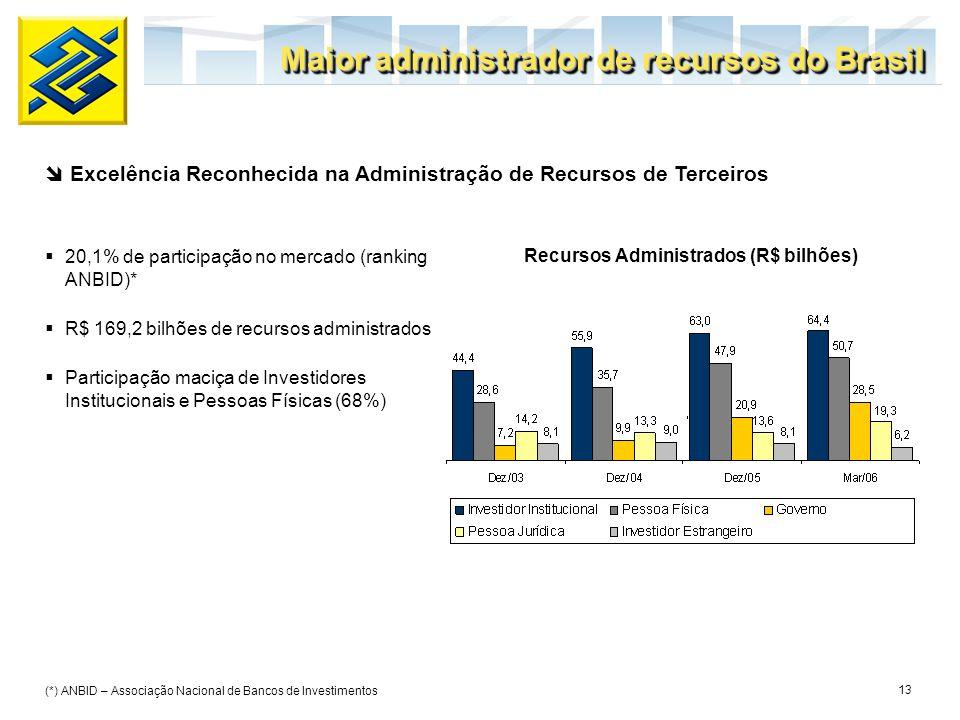 13 20,1% de participação no mercado (ranking ANBID)* R$ 169,2 bilhões de recursos administrados Participação maciça de Investidores Institucionais e P