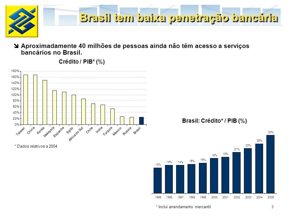 4 Banco do Brasil é o maior banco brasileiro Depósitos Totais (R$ bilhões) Ativos (R$ bilhões) Carteira de Crédito (R$ bilhões) 139,2 75,5 51,7 36,7 24,7 Banco do Brasil BradescoItaúUnibancoNossa Caixa 264,6 216,4 163,2 93,8 34,8 Banco do Brasil BradescoItauUnibancoNossa Caixa 105,5 84,4 72,0 39,7 6,4 Banco do Brasil BradescoItauUnibancoNossa Caixa