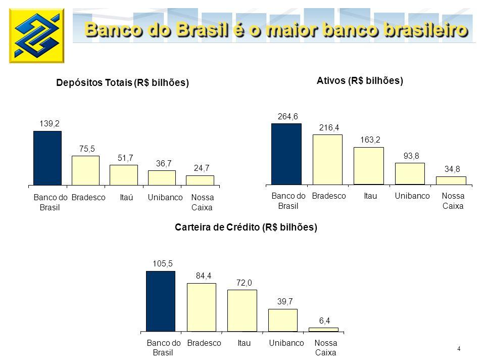4 Banco do Brasil é o maior banco brasileiro Depósitos Totais (R$ bilhões) Ativos (R$ bilhões) Carteira de Crédito (R$ bilhões) 139,2 75,5 51,7 36,7 2