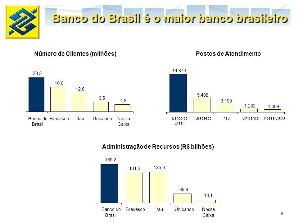 5 14.870 5.498 3.199 1.282 1.099 Banco do Brasil BradescoItauUnibancoNossa Caixa Banco do Brasil é o maior banco brasileiro Número de Clientes (milhõe