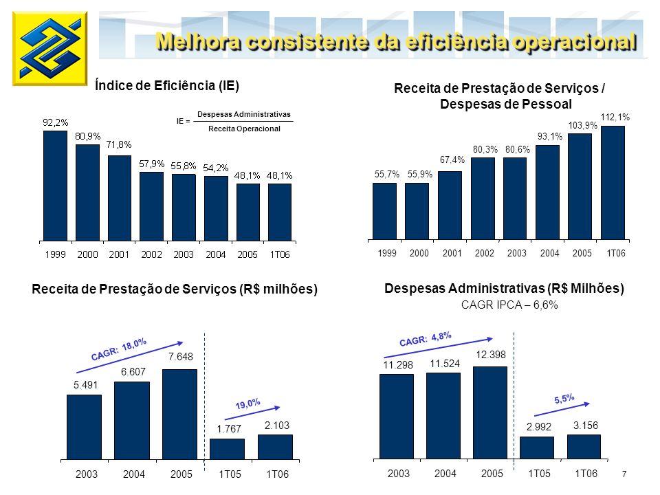 8 Índice de Basiléia (%) PCLD / Carteira de Crédito (%) Esforço para a melhora na eficiência operacional e na avaliação de risco Capitalização de R$ 8 bilhões PROEF 1997 2001 Estrutura de capital transparente e saudável Estrutura de balanço Estrutura de balanço sólida e pouco alavancada permite ao Banco do Brasil se beneficiar da expansão de crédito.