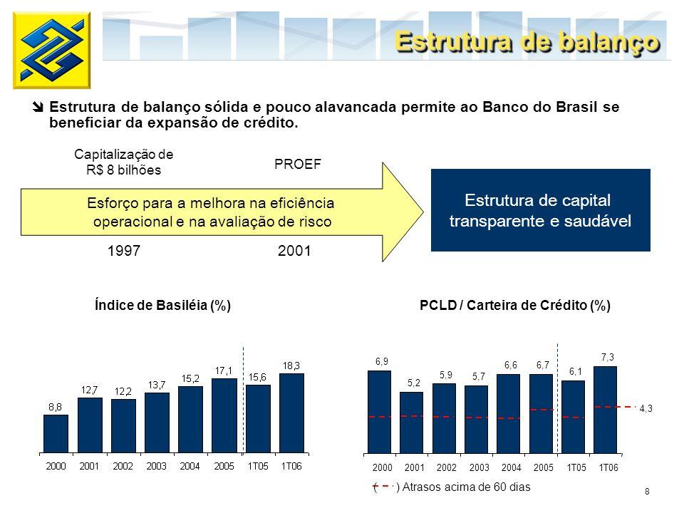 8 Índice de Basiléia (%) PCLD / Carteira de Crédito (%) Esforço para a melhora na eficiência operacional e na avaliação de risco Capitalização de R$ 8