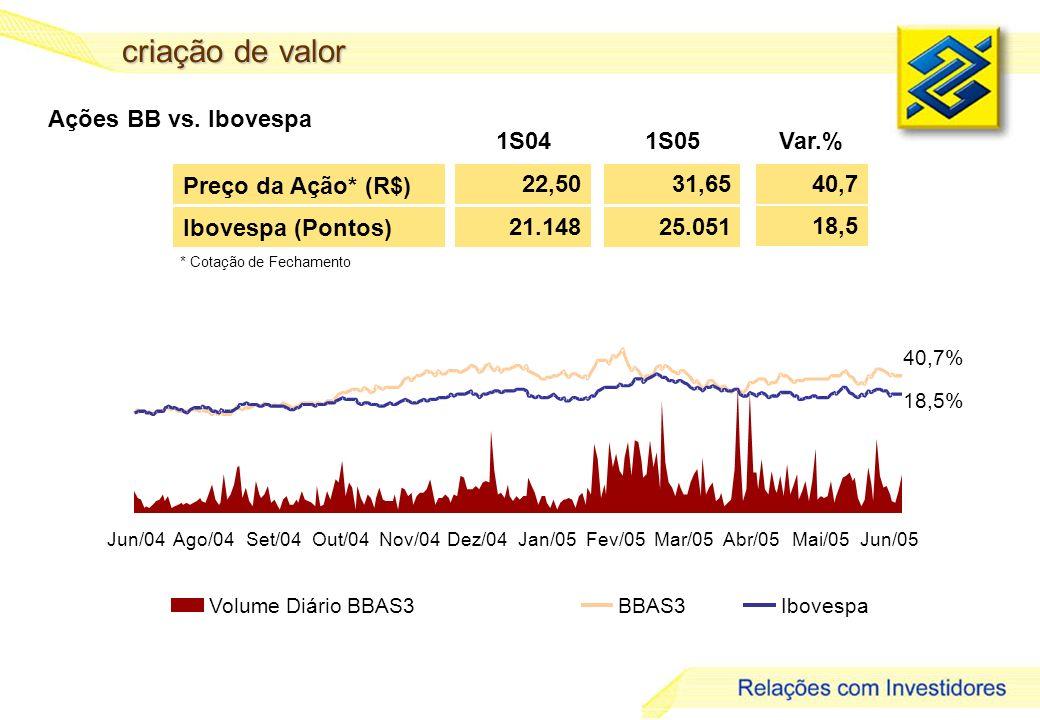 10 criação de valor Preço da Ação* (R$) 22,50 1S041S05 31,65 Var.% * Cotação de Fechamento Ibovespa(Pontos) 21.14825.051 40,7 18,5 Ações BB vs.