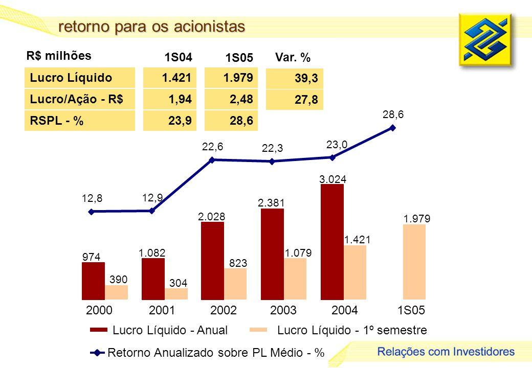 11 retorno para os acionistas Lucro Líquido - AnualLucro Líquido - 1º semestre Lucro Líquido RSPL - % 1.421 23,9 1.979 28,6 39,3 R$ milhões 1S04 Var.