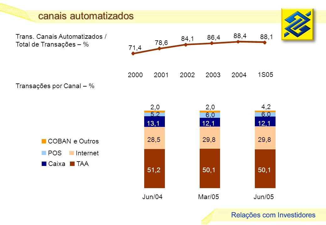 18 canais automatizados Trans.