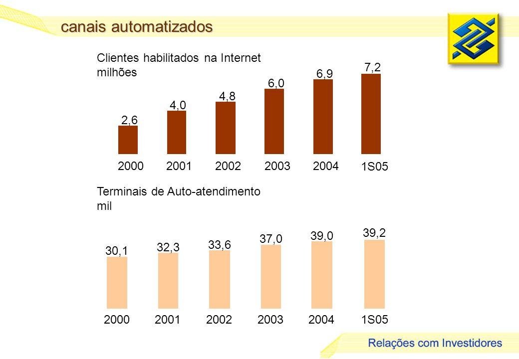 19 canais automatizados Clientes habilitados na Internet milhões 2,6 4,0 4,8 6,0 6,9 20002001200220032004 7,2 1S05 30,1 32,3 33,6 37,0 39,0 20002001200220032004 39,2 1S05 Terminais de Auto-atendimento mil